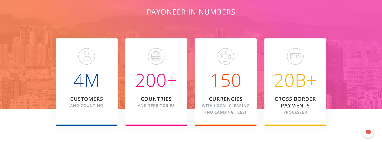 Paynoeer in numbers- Payoneer review