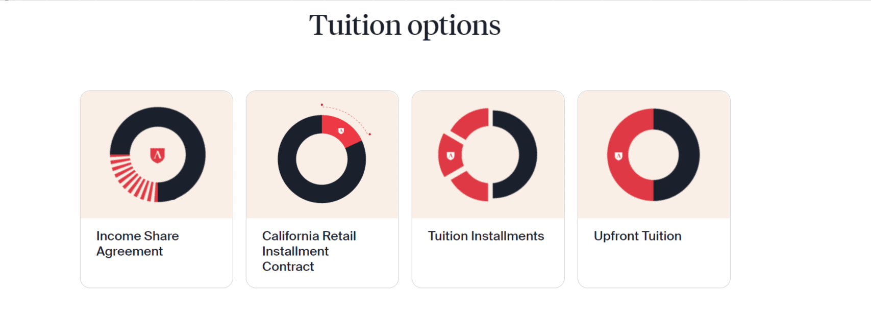 Tuition Options-Lambda school review