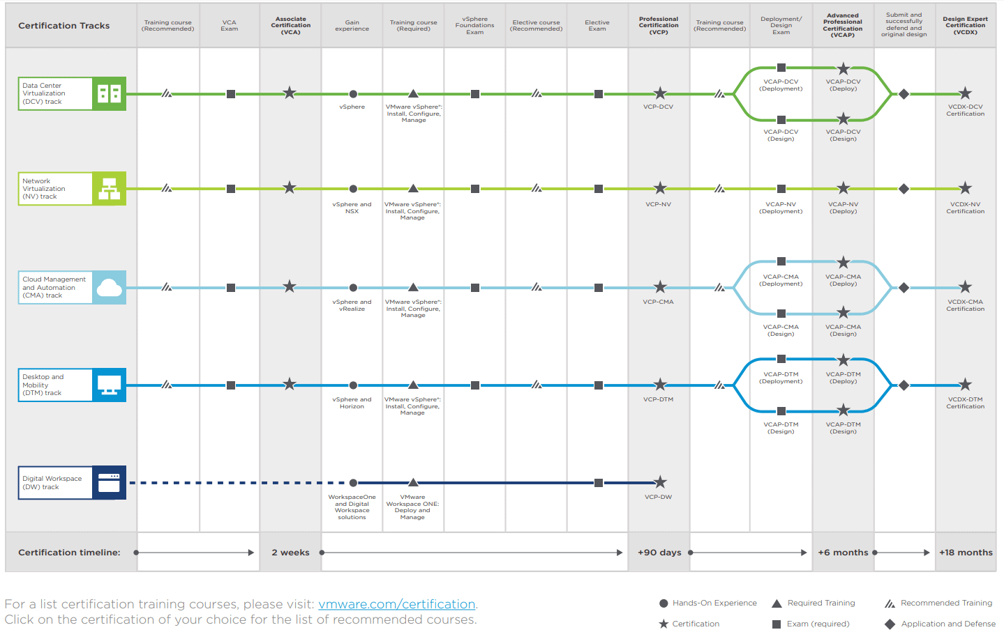VMware ceretification pricing review