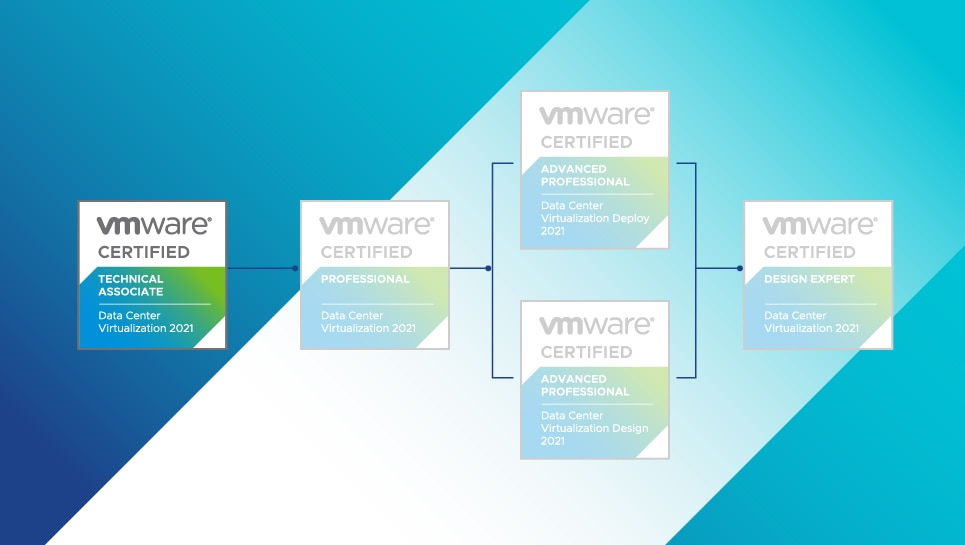 VMware ceretification review and pricing