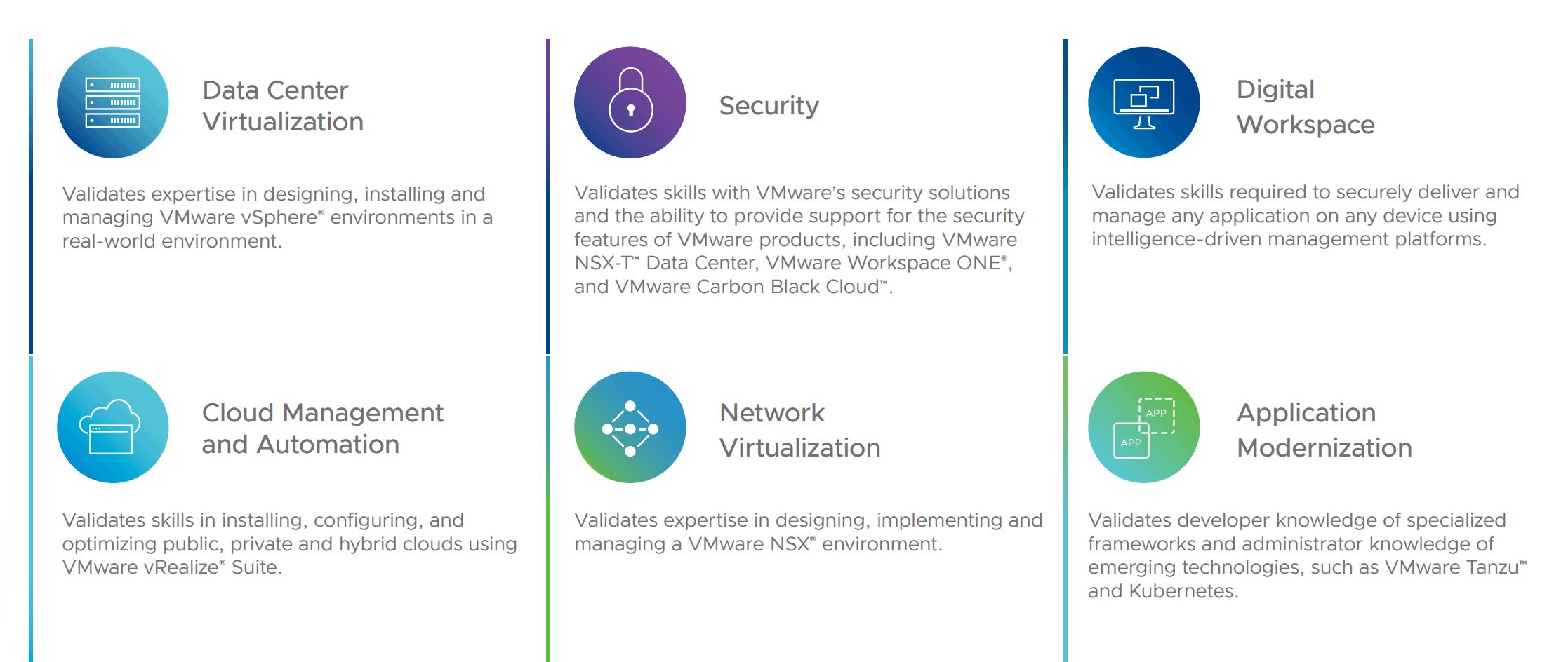 VMware certification features- VMware reviews