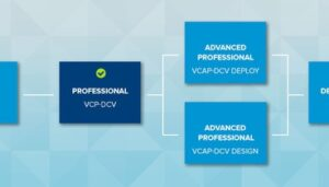 VMware certification types- VMware certification