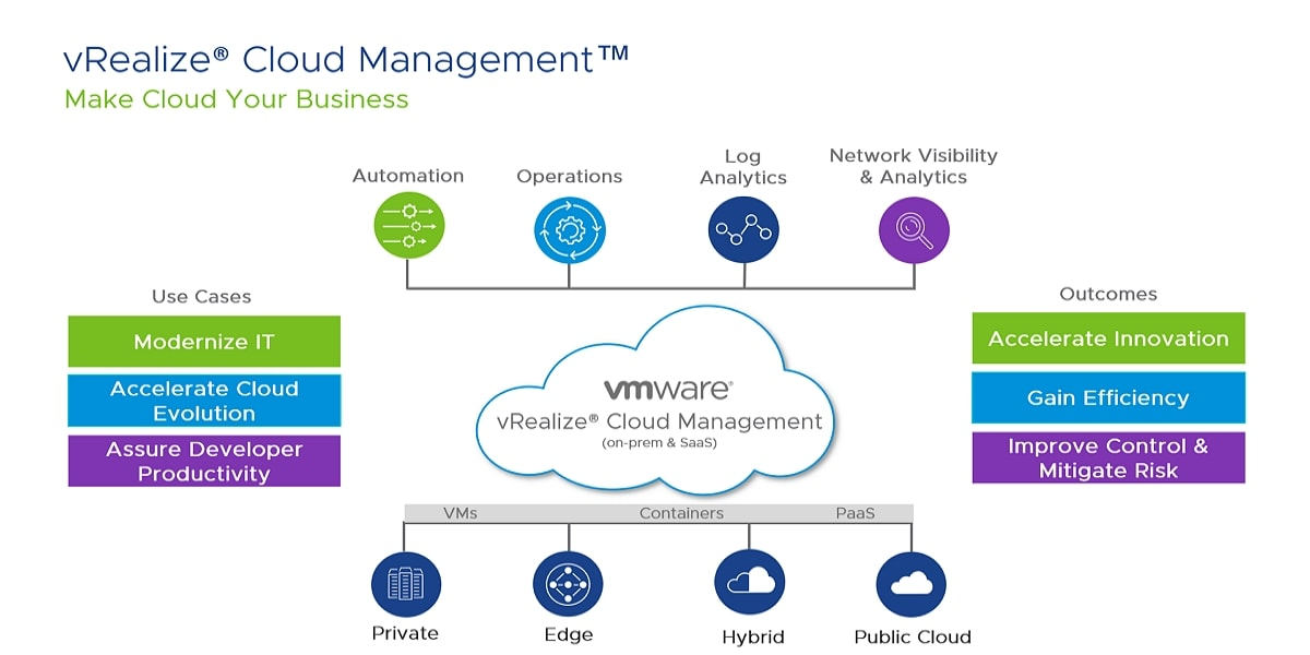 Vmware cloud management and automation- VMware education certification