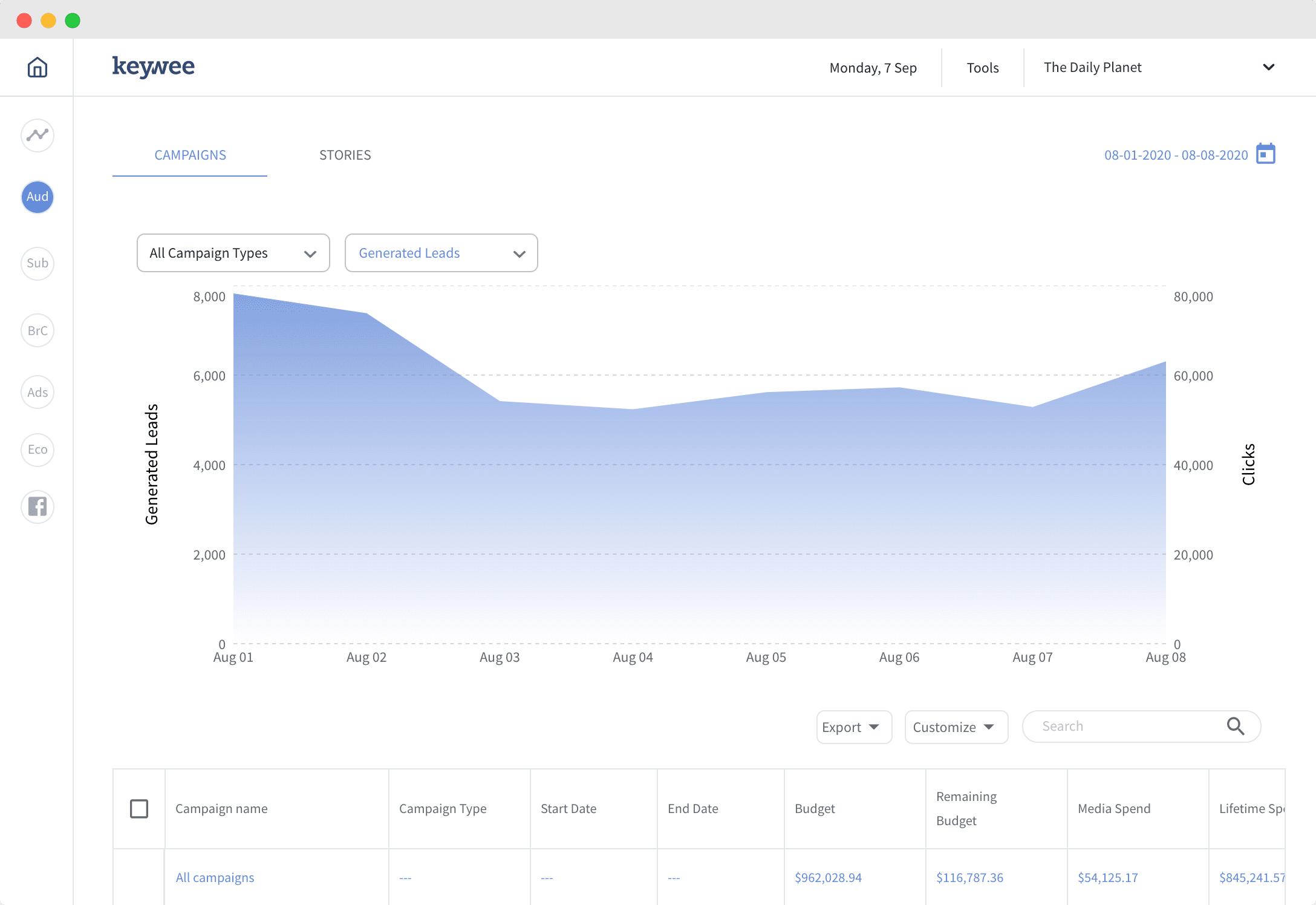 Anyword dashboard and analytics- Anyword reviews