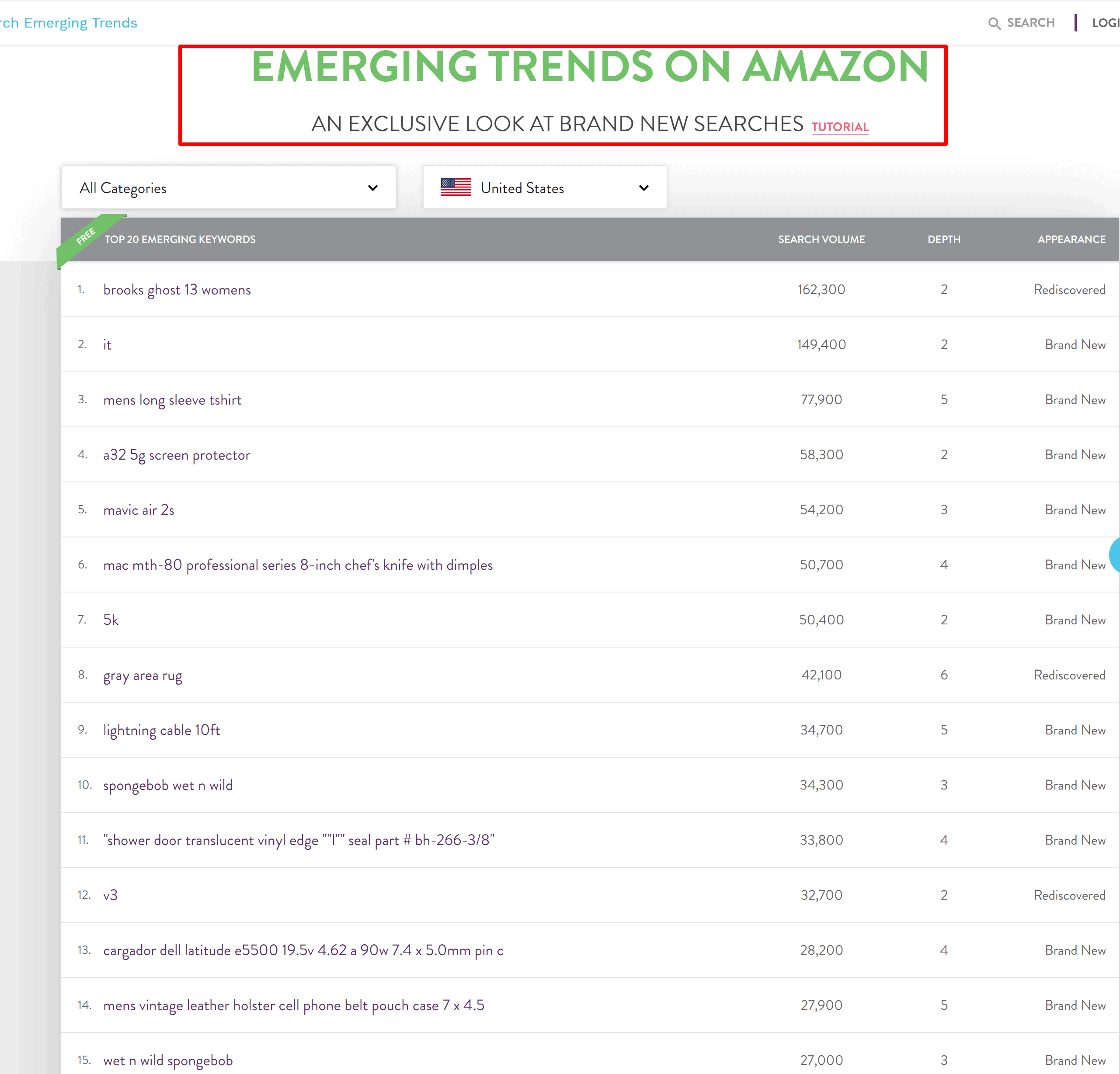 Emerging trends on amazon by Merchantwords- Merchantword review