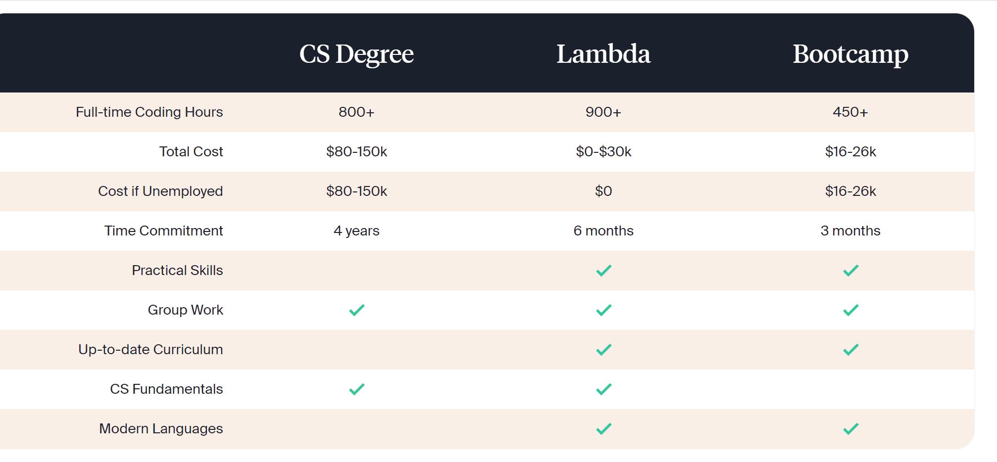 Lambda school vs Springboard- Lambda school courses
