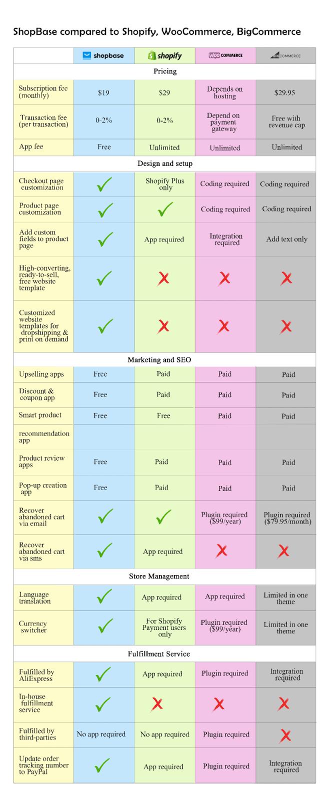 ShopBase Comparison - ShopBase Review