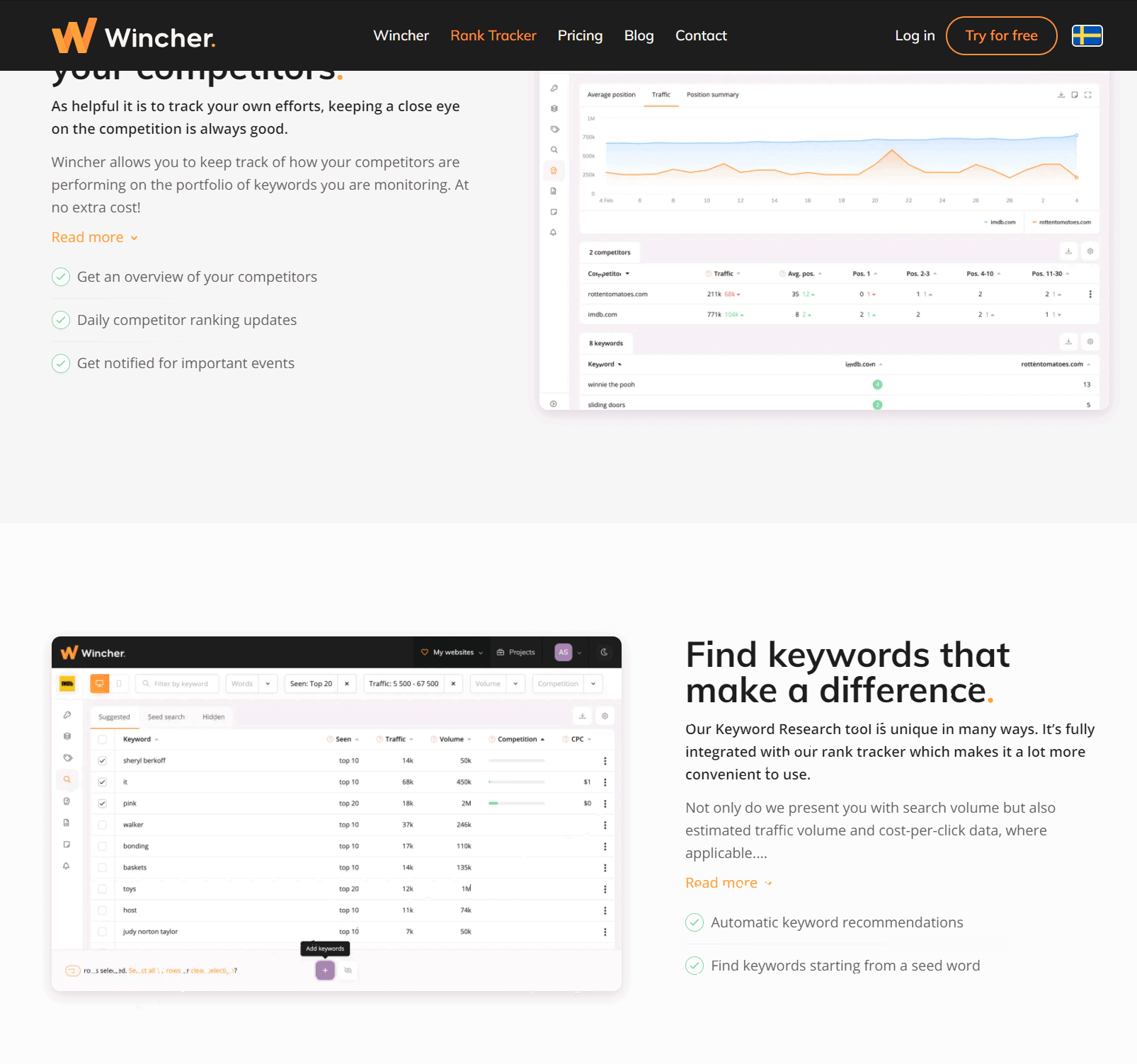 Features- Wincher Rank Tracker Review