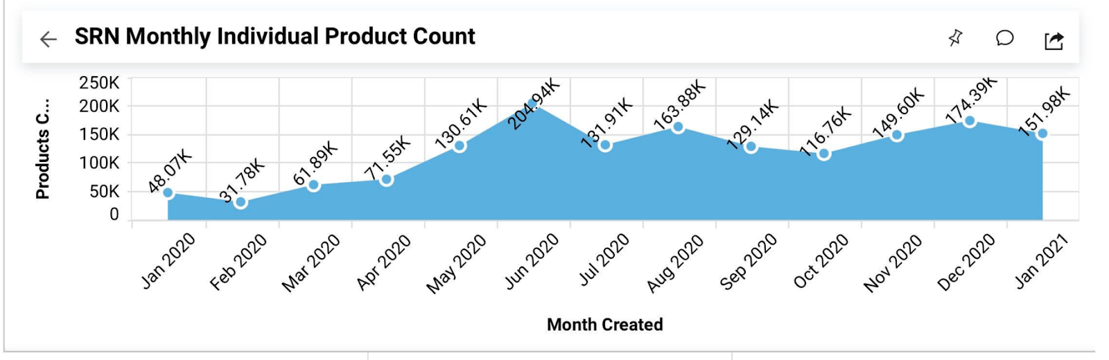 Monthly Individual Product plan