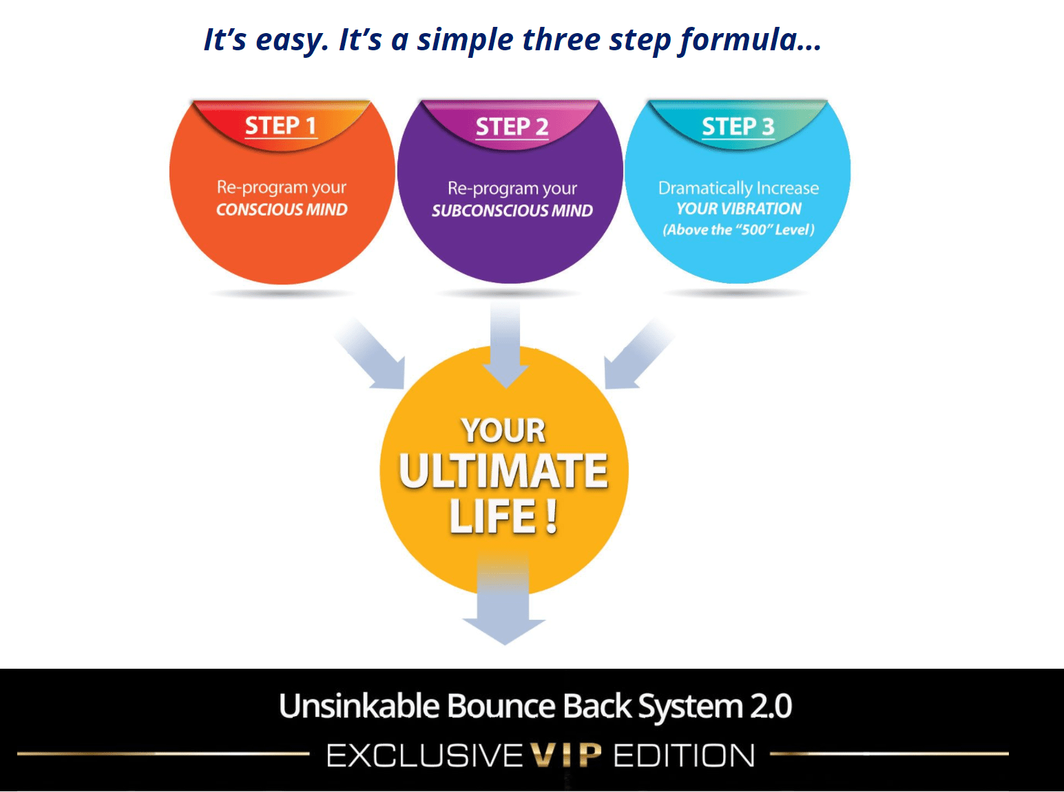 Unsinkable Bounce back system Review- Three step Formula