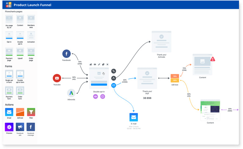 Influencersoft review-Visual funnel analytics