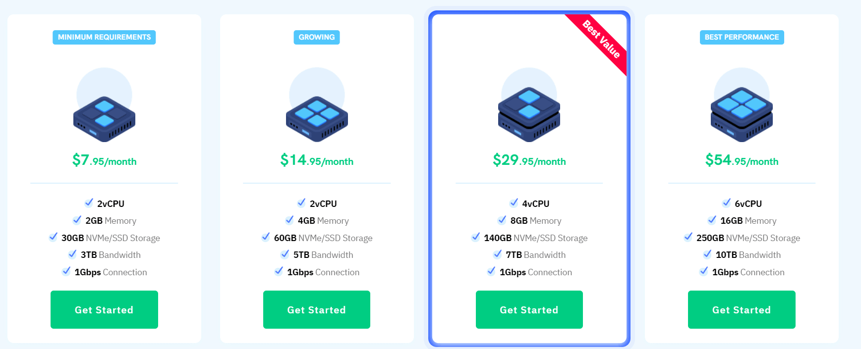 SSD VPS Hosting- RouterHosting Review