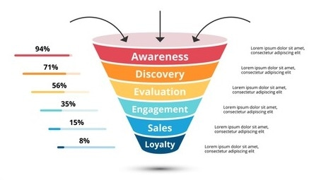 content markleting funnel and social media
