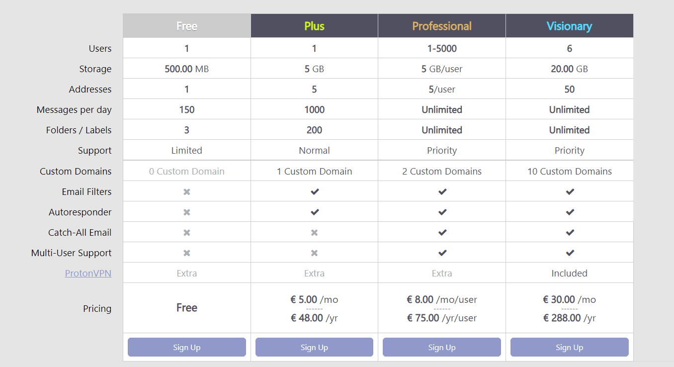 ProtonMail Pricing